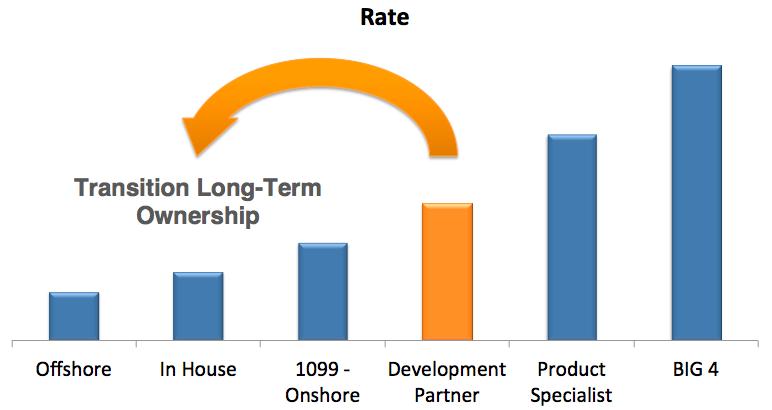 Development_Partner_Cost_Model.png